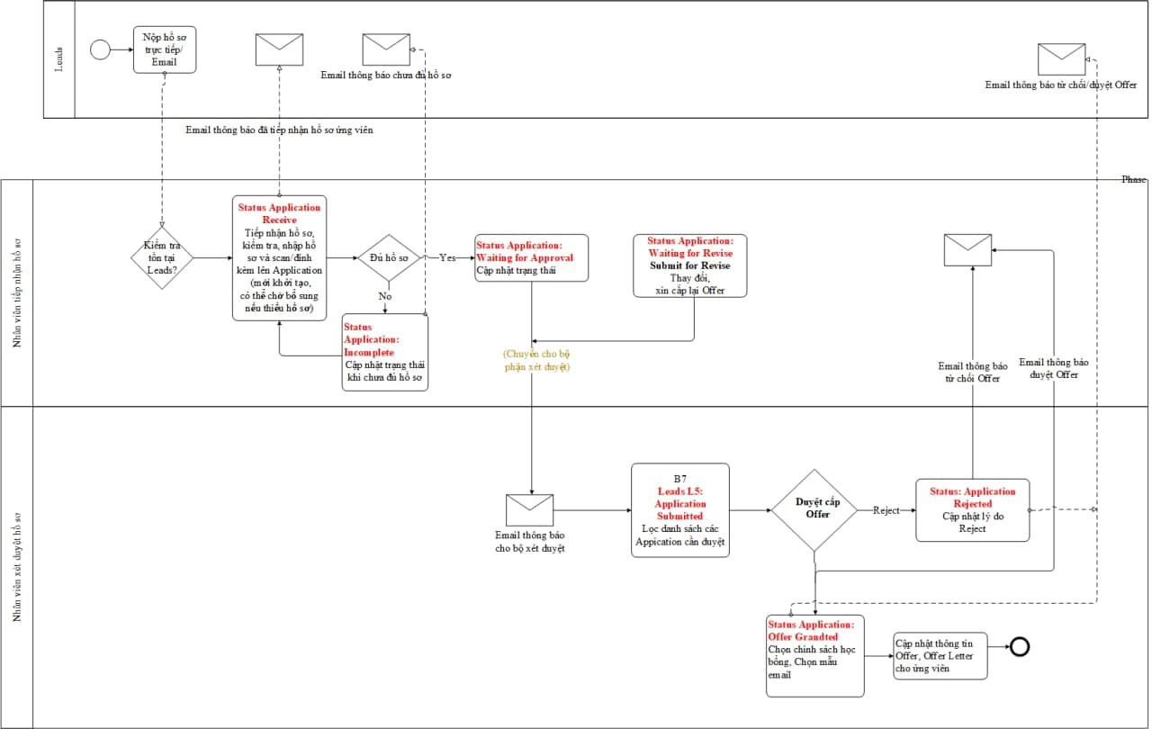 quy trình xét duyệt hồ sơ